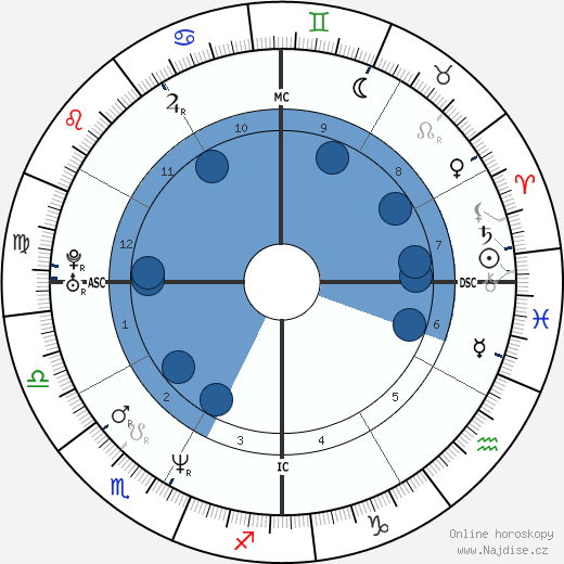 Lauren Graham wikipedie, horoscope, astrology, instagram