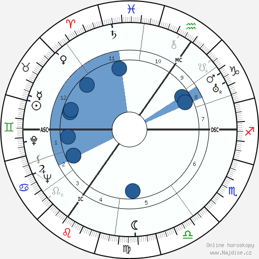 Laurence Olivier wikipedie, horoscope, astrology, instagram