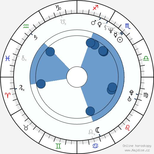 Laurene Powell Jobs wikipedie, horoscope, astrology, instagram