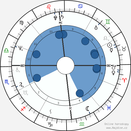 Laurent Cabrol wikipedie, horoscope, astrology, instagram