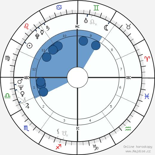Laurent Fabius wikipedie, horoscope, astrology, instagram