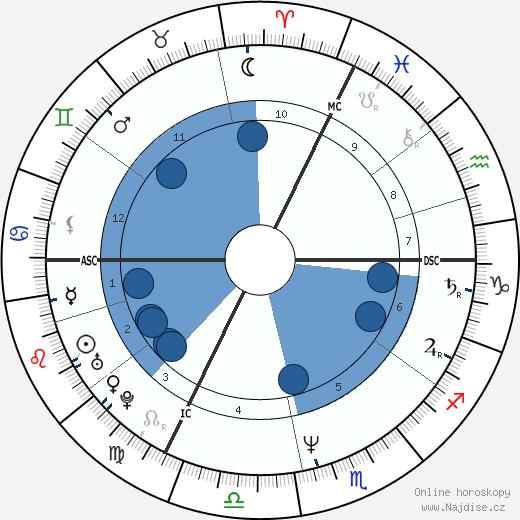 Laurent Fignon wikipedie, horoscope, astrology, instagram