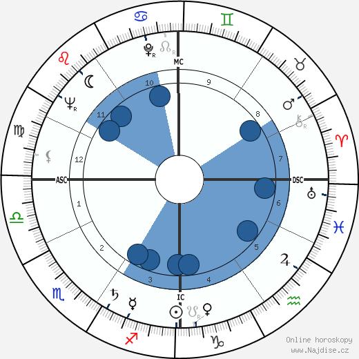 Laurent Negro wikipedie, horoscope, astrology, instagram