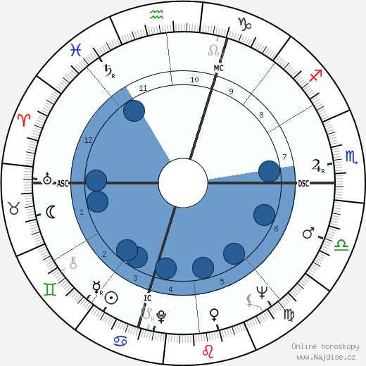 Laurent Terzieff wikipedie, horoscope, astrology, instagram