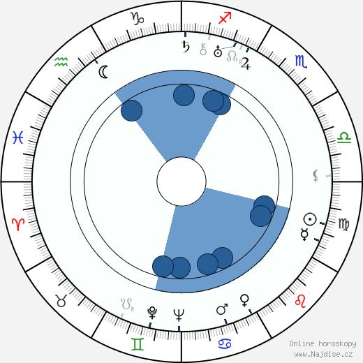 Lauri Viljanen wikipedie, horoscope, astrology, instagram