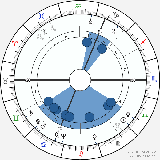 Lawrence Hugh Aller wikipedie, horoscope, astrology, instagram