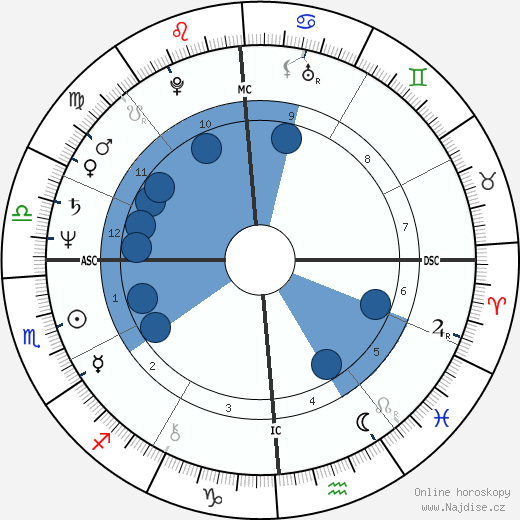 Lawrence O'Donnell wikipedie, horoscope, astrology, instagram