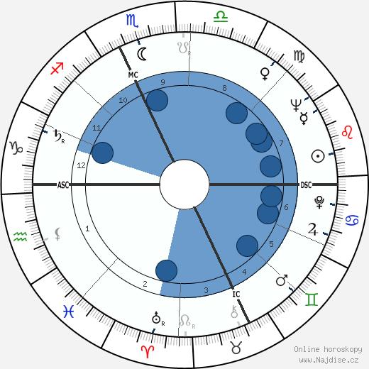 Lawrence Sidney Eagleburger wikipedie, horoscope, astrology, instagram