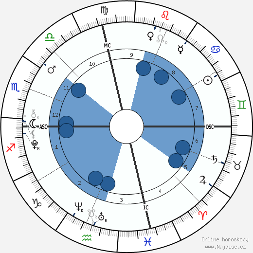 Layla Laseter wikipedie, horoscope, astrology, instagram