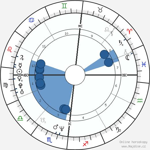 Layne Staley wikipedie, horoscope, astrology, instagram