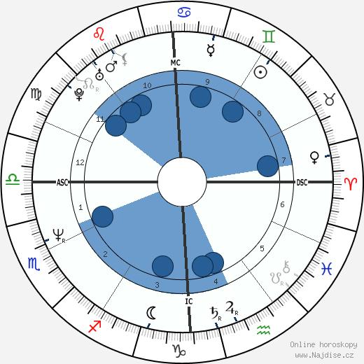 Lea Thompson wikipedie, horoscope, astrology, instagram