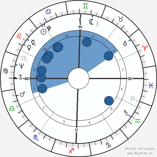 Leandro Faggin wikipedie, horoscope, astrology, instagram