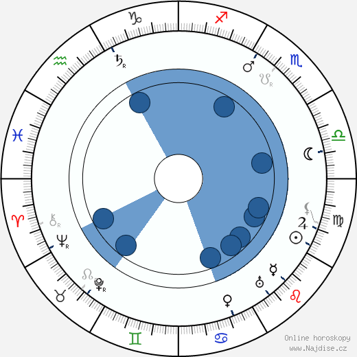 Lee de Forest wikipedie, horoscope, astrology, instagram