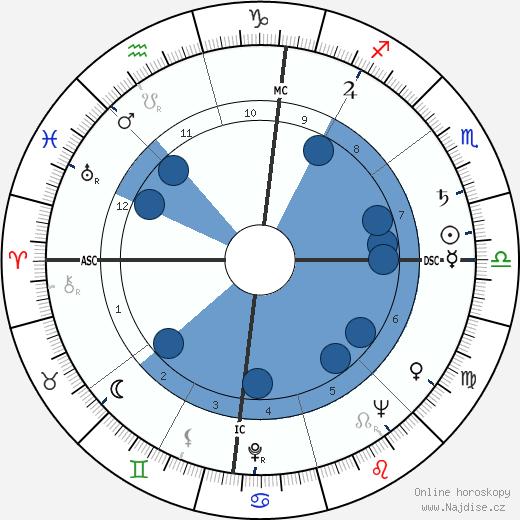 Lee Iacocca wikipedie, horoscope, astrology, instagram