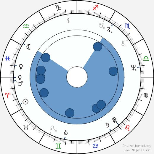 Lee Kerslake wikipedie, horoscope, astrology, instagram