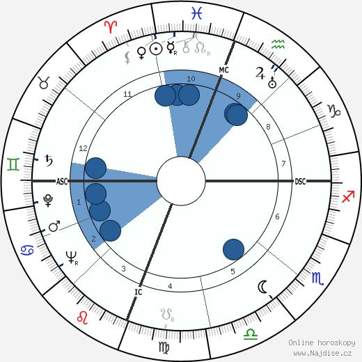 Lee Petty wikipedie, horoscope, astrology, instagram