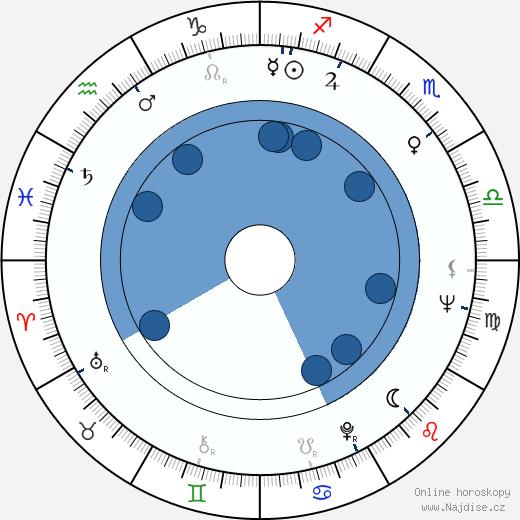 Lee Remick wikipedie, horoscope, astrology, instagram