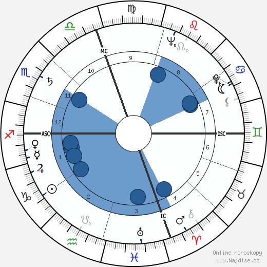 Lee Van Cleef wikipedie, horoscope, astrology, instagram