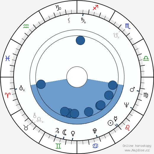 Leila Abašidze wikipedie, horoscope, astrology, instagram