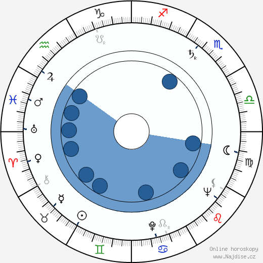 Leila Itkonen wikipedie, horoscope, astrology, instagram