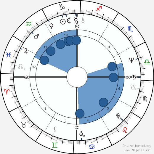Leiloca wikipedie, horoscope, astrology, instagram
