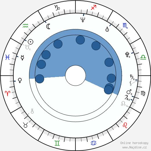 Lejla Abbasová wikipedie, horoscope, astrology, instagram