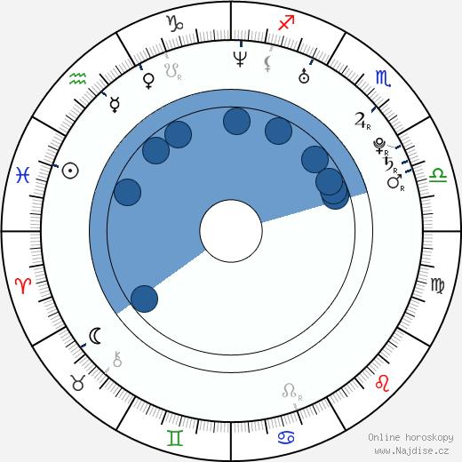 Lena Cardwell wikipedie, horoscope, astrology, instagram
