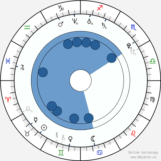 Lena Dunham wikipedie, horoscope, astrology, instagram
