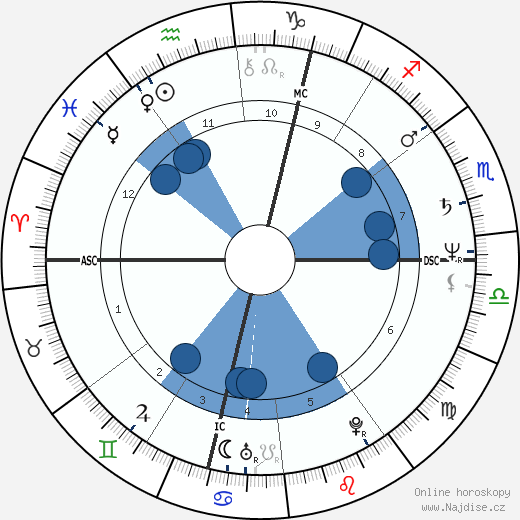 Lenka Filipová wikipedie, horoscope, astrology, instagram