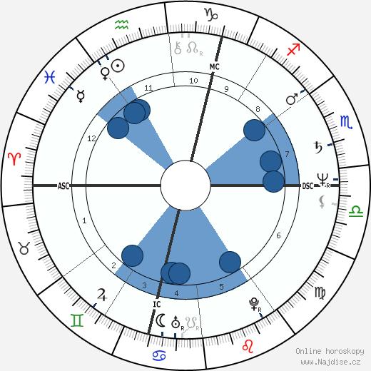Lenka Filipová wikipedie, horoscope, astrology, instagram