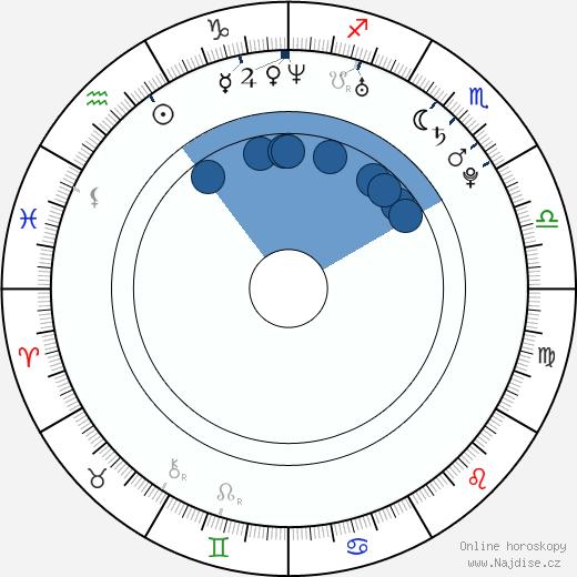 Lenka Šeniglová wikipedie, horoscope, astrology, instagram