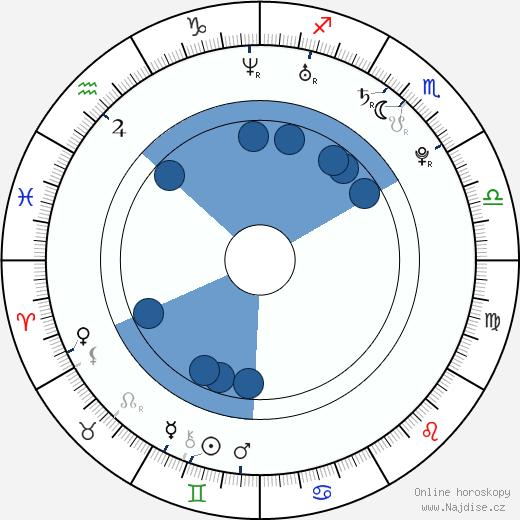 Lenka Zahradnická wikipedie, horoscope, astrology, instagram