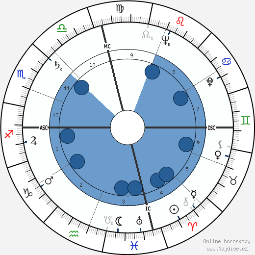 Leo Buscaglia wikipedie, horoscope, astrology, instagram