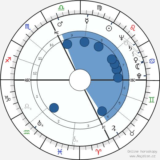 Léo Ferré wikipedie, horoscope, astrology, instagram