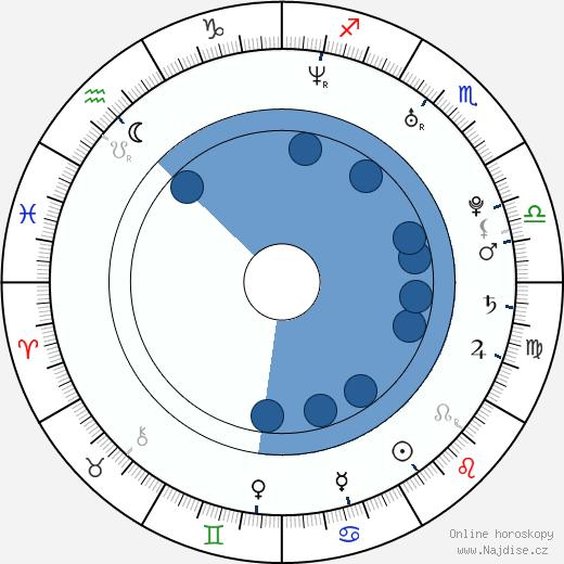 Leo Houlding wikipedie, horoscope, astrology, instagram