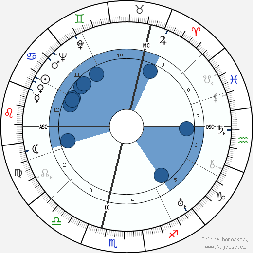 Leo Joseph Suenens wikipedie, horoscope, astrology, instagram