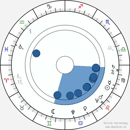 Leo Penn wikipedie, horoscope, astrology, instagram