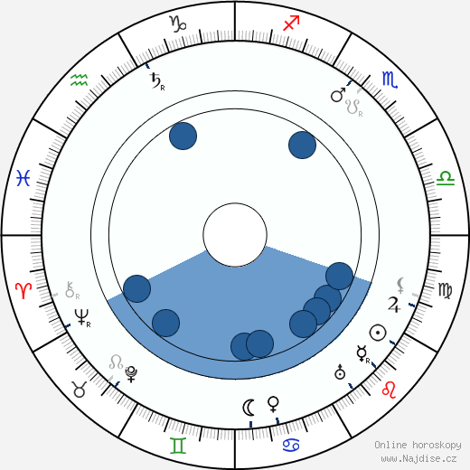 Leo Slezak wikipedie, horoscope, astrology, instagram