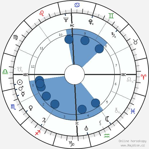 Leon A. Heppel wikipedie, horoscope, astrology, instagram