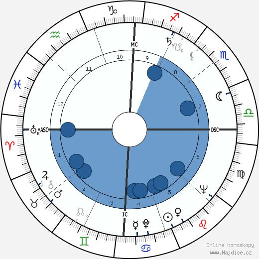 Leon Fleisher wikipedie, horoscope, astrology, instagram
