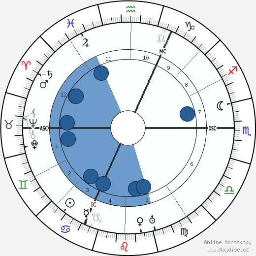 Léon Jouhaux wikipedie, horoscope, astrology, instagram