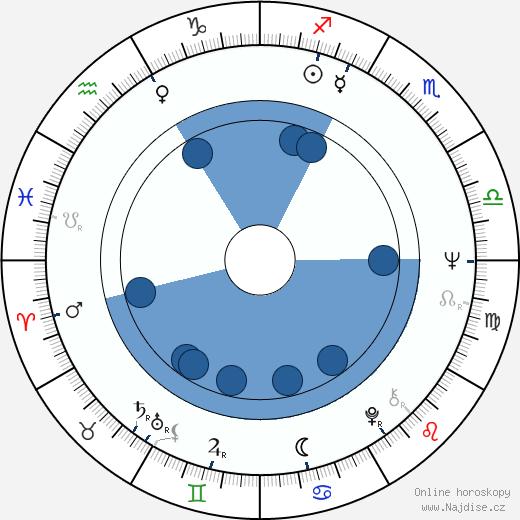 Leon Russom wikipedie, horoscope, astrology, instagram