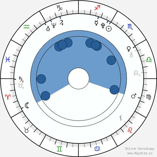 Leon Seidel wikipedie, horoscope, astrology, instagram