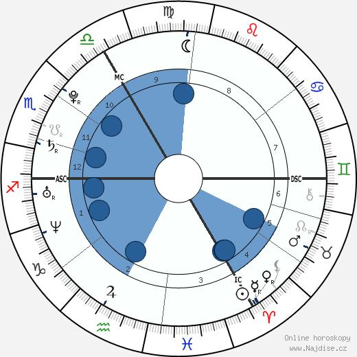 Leona Lewis wikipedie, horoscope, astrology, instagram