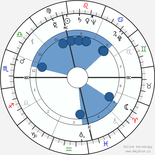 Leonard Bernstein wikipedie, horoscope, astrology, instagram