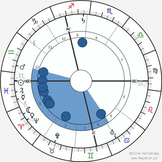 Leonard Borwick wikipedie, horoscope, astrology, instagram