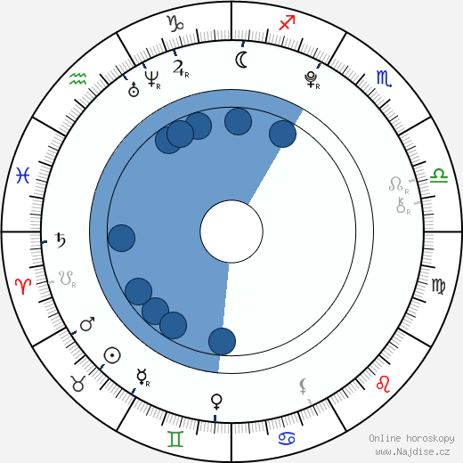 Leonard Hädler Stirský wikipedie, horoscope, astrology, instagram