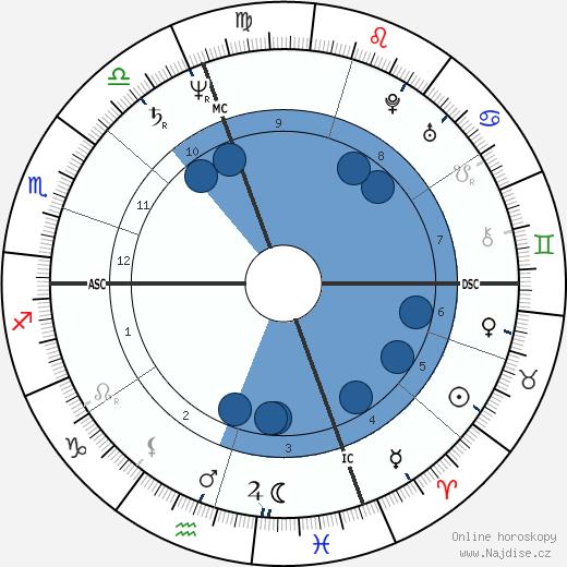 Leonardo da Vinci wikipedie, horoscope, astrology, instagram