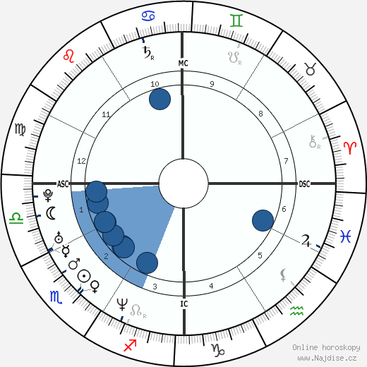 Leonardo DiCaprio wikipedie, horoscope, astrology, instagram