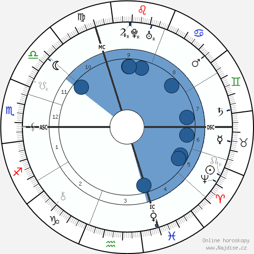 Leonhard Euler wikipedie, horoscope, astrology, instagram